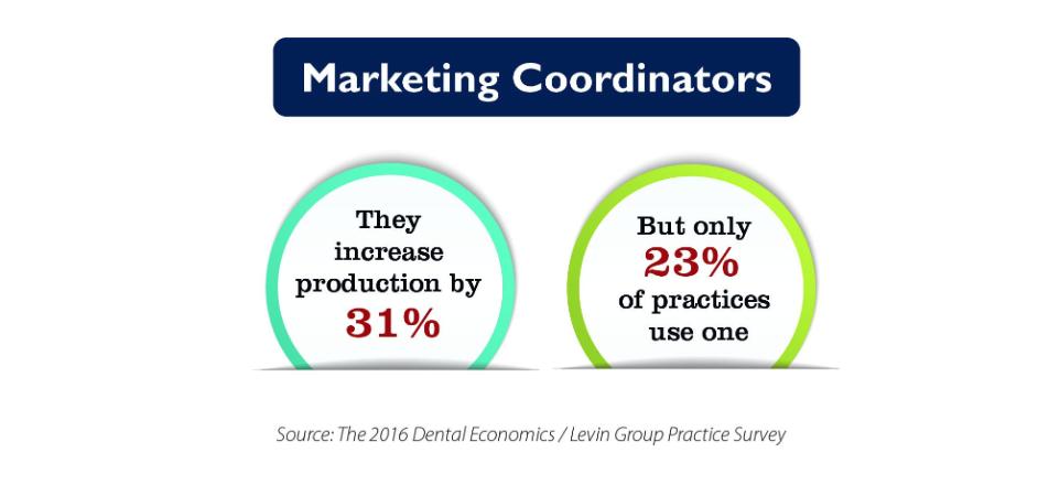 Data Bite: Marketing coordinators